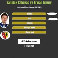 Yannick Cahuzac vs Erwan Maury h2h player stats