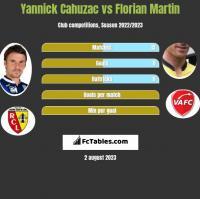 Yannick Cahuzac vs Florian Martin h2h player stats