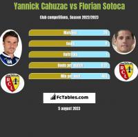 Yannick Cahuzac vs Florian Sotoca h2h player stats