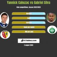 Yannick Cahuzac vs Gabriel Silva h2h player stats