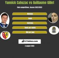 Yannick Cahuzac vs Guillaume Gillet h2h player stats