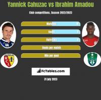 Yannick Cahuzac vs Ibrahim Amadou h2h player stats