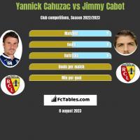 Yannick Cahuzac vs Jimmy Cabot h2h player stats