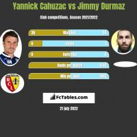 Yannick Cahuzac vs Jimmy Durmaz h2h player stats