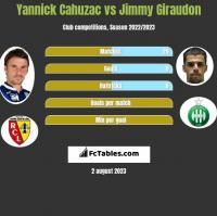 Yannick Cahuzac vs Jimmy Giraudon h2h player stats