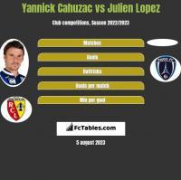 Yannick Cahuzac vs Julien Lopez h2h player stats