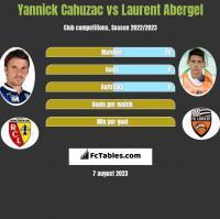 Yannick Cahuzac vs Laurent Abergel h2h player stats