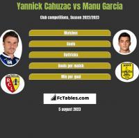 Yannick Cahuzac vs Manu Garcia h2h player stats