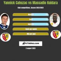 Yannick Cahuzac vs Massadio Haidara h2h player stats