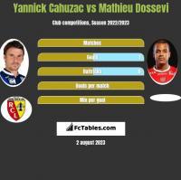 Yannick Cahuzac vs Mathieu Dossevi h2h player stats