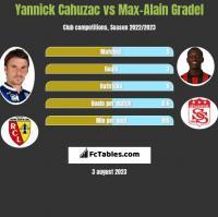 Yannick Cahuzac vs Max-Alain Gradel h2h player stats