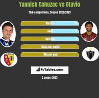 Yannick Cahuzac vs Otavio h2h player stats