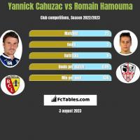 Yannick Cahuzac vs Romain Hamouma h2h player stats