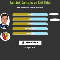 Yannick Cahuzac vs Seif Teka h2h player stats