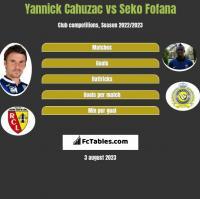 Yannick Cahuzac vs Seko Fofana h2h player stats