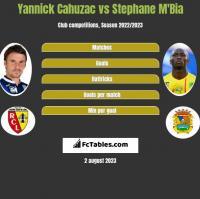 Yannick Cahuzac vs Stephane Mbia h2h player stats
