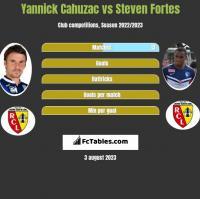 Yannick Cahuzac vs Steven Fortes h2h player stats
