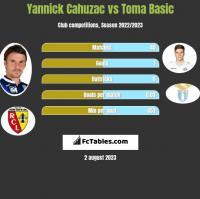 Yannick Cahuzac vs Toma Basic h2h player stats