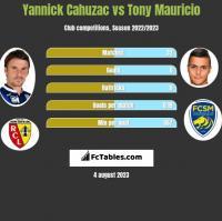 Yannick Cahuzac vs Tony Mauricio h2h player stats