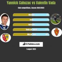 Yannick Cahuzac vs Valentin Vada h2h player stats