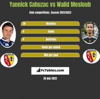 Yannick Cahuzac vs Walid Mesloub h2h player stats