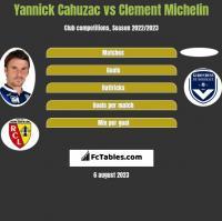Yannick Cahuzac vs Clement Michelin h2h player stats