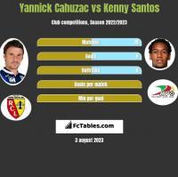 Yannick Cahuzac vs Kenny Santos h2h player stats