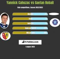 Yannick Cahuzac vs Gaetan Robail h2h player stats