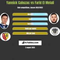 Yannick Cahuzac vs Farid El Melali h2h player stats