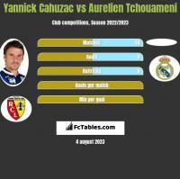 Yannick Cahuzac vs Aurelien Tchouameni h2h player stats