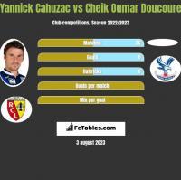 Yannick Cahuzac vs Cheik Oumar Doucoure h2h player stats