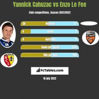 Yannick Cahuzac vs Enzo Le Fee h2h player stats
