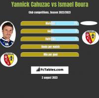 Yannick Cahuzac vs Ismael Boura h2h player stats