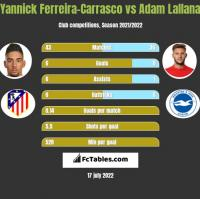 Yannick Ferreira-Carrasco vs Adam Lallana h2h player stats