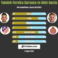 Yannick Ferreira-Carrasco vs Aleix Garcia h2h player stats