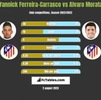 Yannick Ferreira-Carrasco vs Alvaro Morata h2h player stats