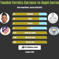 Yannick Ferreira-Carrasco vs Angel Correa h2h player stats