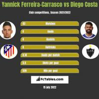 Yannick Ferreira-Carrasco vs Diego Costa h2h player stats