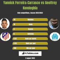 Yannick Ferreira-Carrasco vs Geoffrey Kondogbia h2h player stats