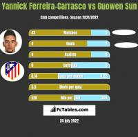 Yannick Ferreira-Carrasco vs Guowen Sun h2h player stats