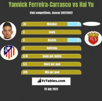 Yannick Ferreira-Carrasco vs Hai Yu h2h player stats