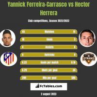 Yannick Ferreira-Carrasco vs Hector Herrera h2h player stats