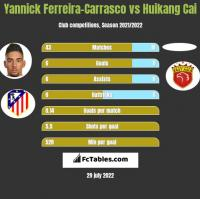 Yannick Ferreira-Carrasco vs Huikang Cai h2h player stats