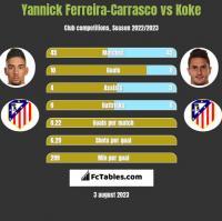 Yannick Ferreira-Carrasco vs Koke h2h player stats