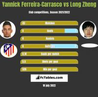 Yannick Ferreira-Carrasco vs Long Zheng h2h player stats