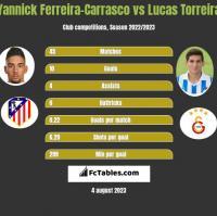 Yannick Ferreira-Carrasco vs Lucas Torreira h2h player stats