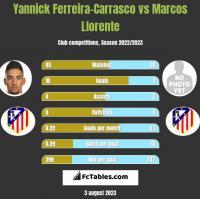 Yannick Ferreira-Carrasco vs Marcos Llorente h2h player stats