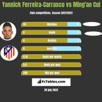 Yannick Ferreira-Carrasco vs Ming'an Cui h2h player stats