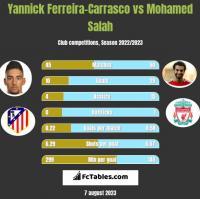 Yannick Ferreira-Carrasco vs Mohamed Salah h2h player stats