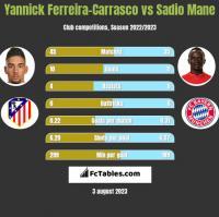 Yannick Ferreira-Carrasco vs Sadio Mane h2h player stats